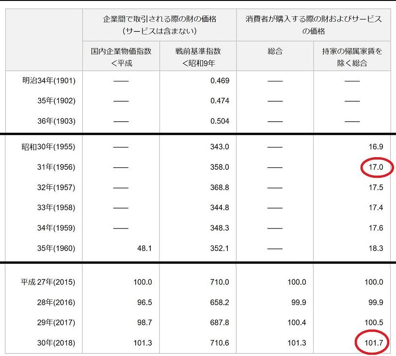 年 物価 30 昭和 昭和40年の1万円を、今のお金に換算するとどの位になりますか? :